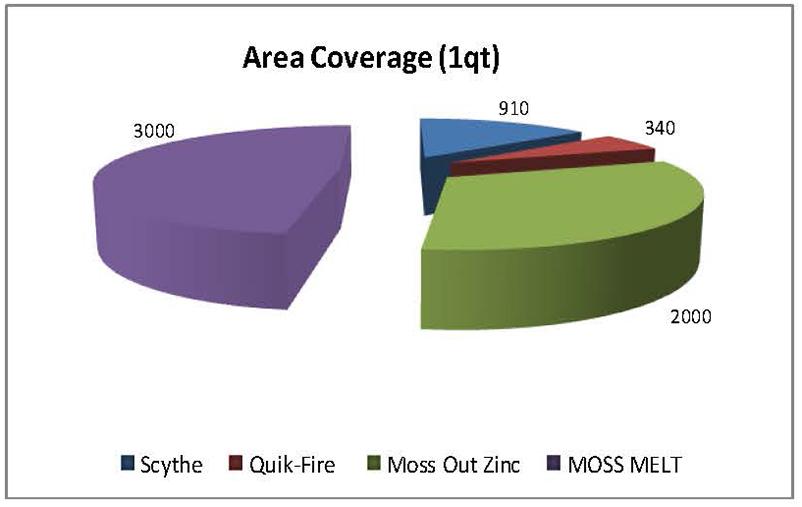 Roof-Tech-Sheet-graph1